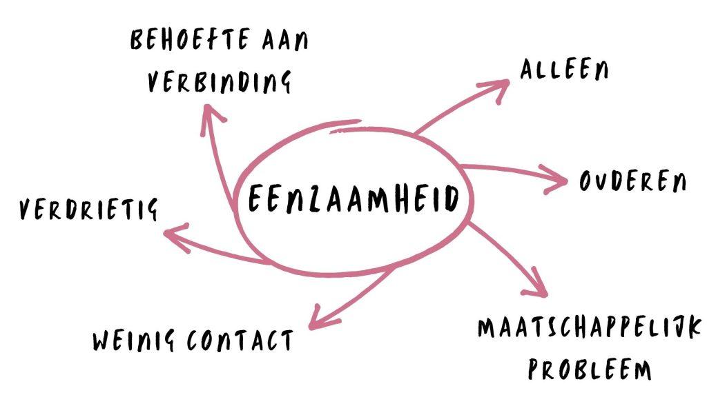 Associatiecirkel 1 (eenzaamheid: alleen, behoefte aan contact, ouderen)